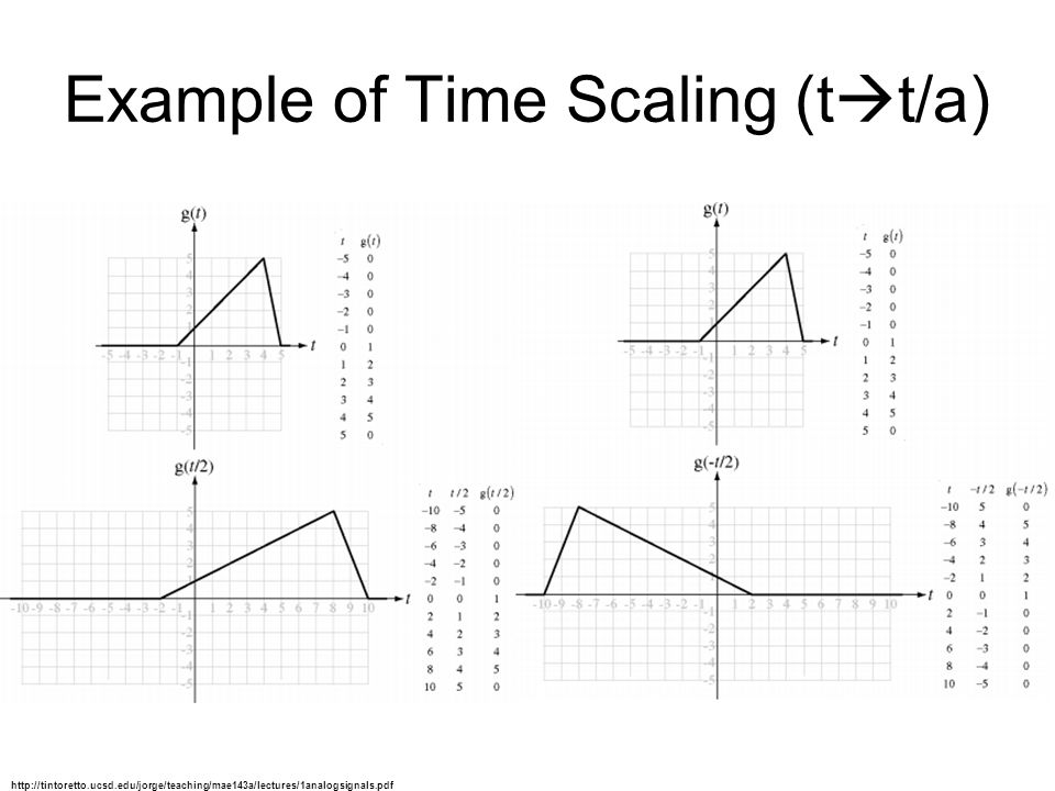 Example of Time Scaling (t  t/a) http://tintoretto.ucsd.edu/jorge/teaching/mae143a/lectures/1analogsignals.pdf