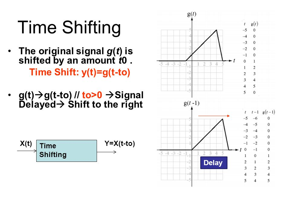 Time Shifting The original signal g(t) is shifted by an amount t0. Time Shift: y(t)=g(t-to) g(t)  g(t-to) // to>0  Signal Delayed  Shift to the rig