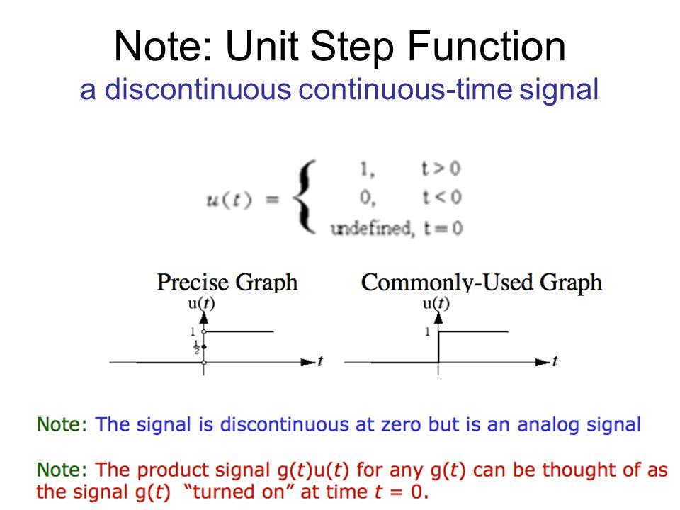 Signal Characteristics Symmetric across the vertical axis Anti-symmetric across the vertical axis