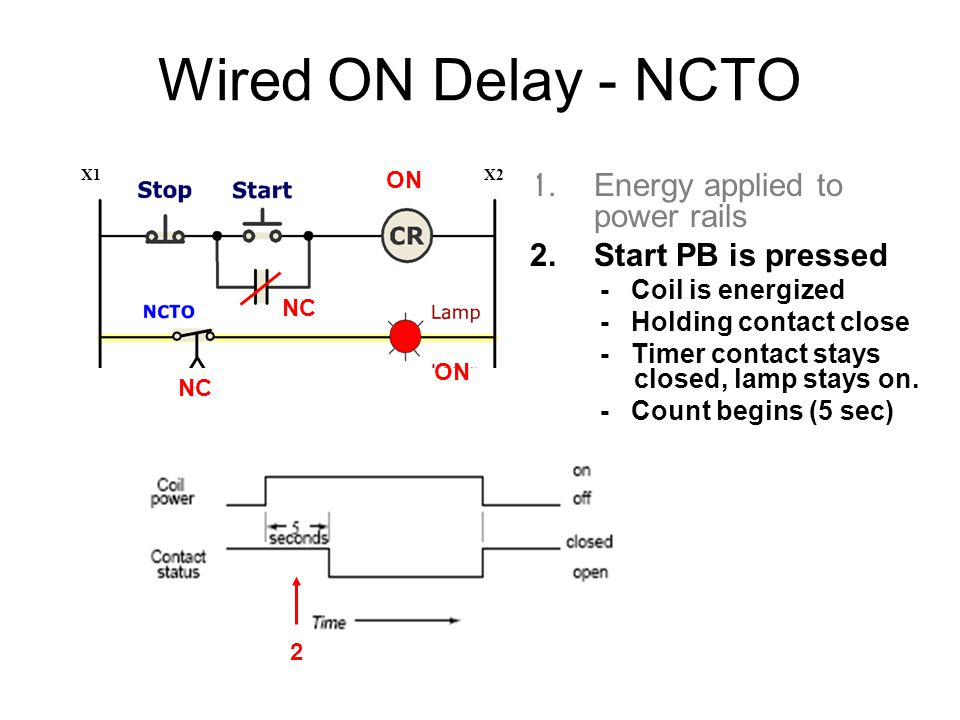 Wired ON Delay - NCTO 1.Energy applied to power rails 2.Start PB is pressed - Coil is energized - Holding contact close - Timer contact stays closed, lamp stays on.