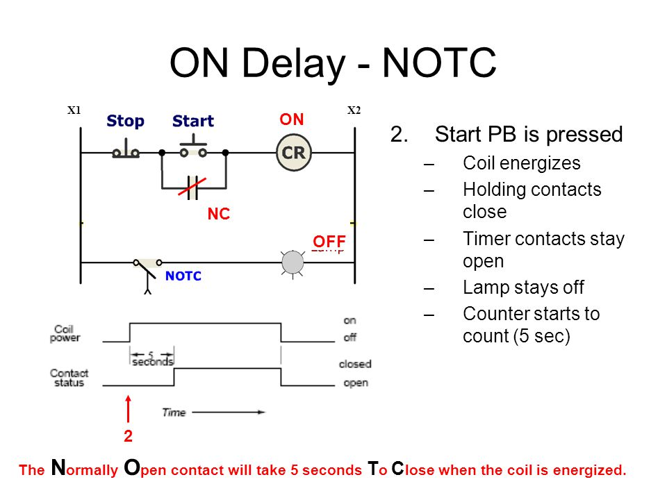 ON Delay - NOTC 2.Start PB is pressed –Coil energizes –Holding contacts close –Timer contacts stay open –Lamp stays off –Counter starts to count (5 sec) X1X2 The N ormally O pen contact will take 5 seconds T o C lose when the coil is energized.