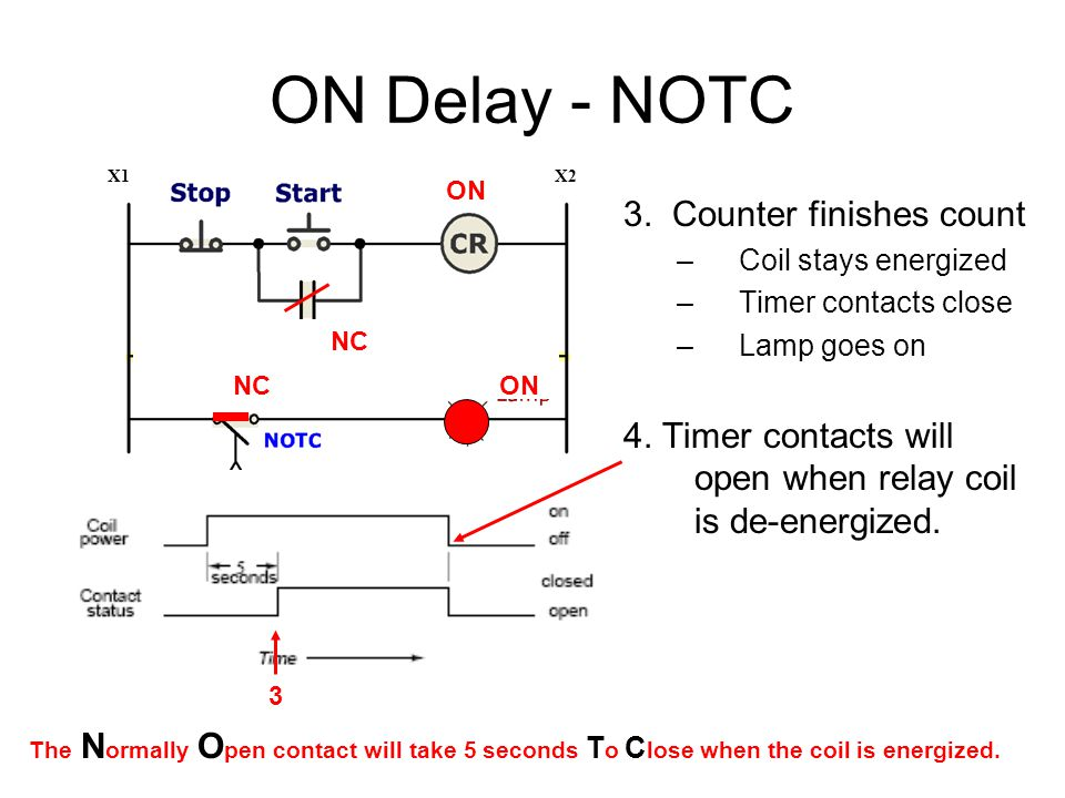 ON Delay - NOTC 3. Counter finishes count –Coil stays energized –Timer contacts close –Lamp goes on 4. Timer contacts will open when relay coil is de-