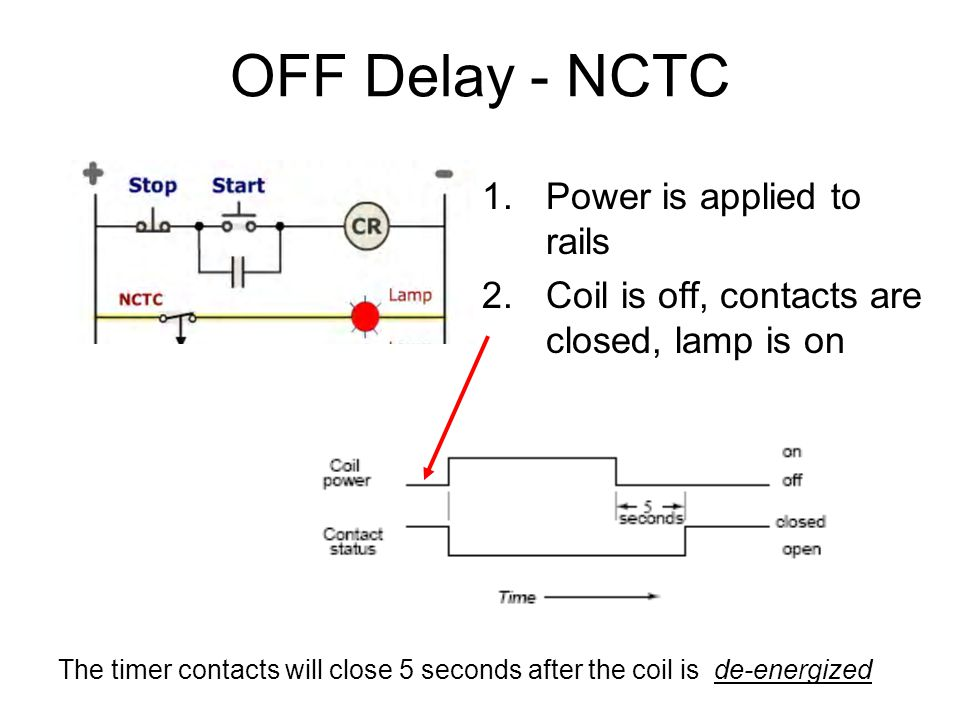 OFF Delay - NCTC 1.Power is applied to rails 2.Coil is off, contacts are closed, lamp is on The timer contacts will close 5 seconds after the coil is de-energized