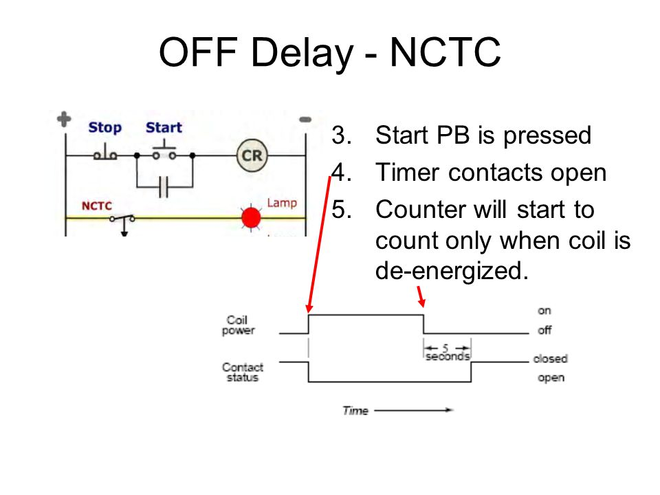 OFF Delay - NCTC 3.Start PB is pressed 4.Timer contacts open 5.Counter will start to count only when coil is de-energized.