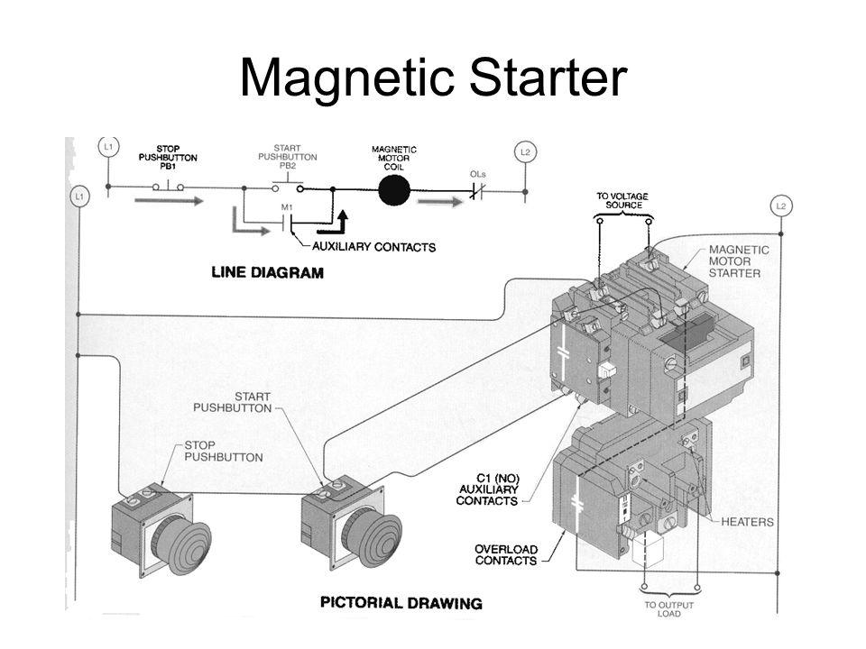 Magnetic Starter