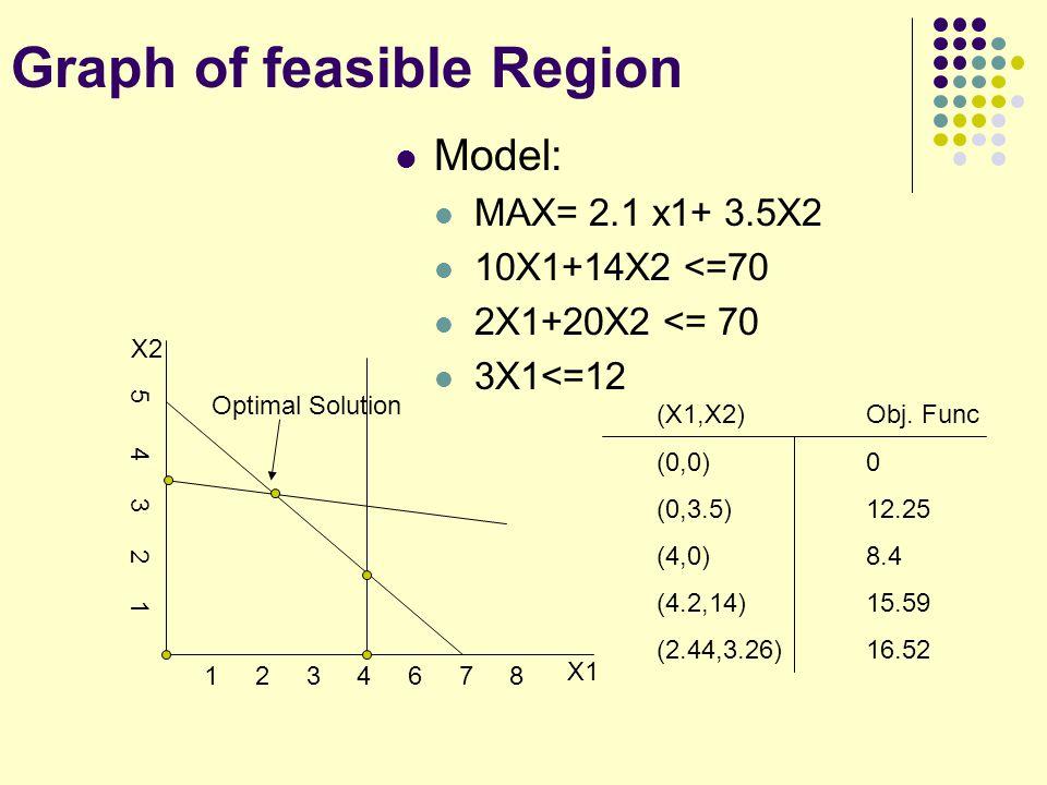 Graph of feasible Region (X1,X2)Obj. Func (0,0)0 (0,3.5)12.25 (4,0)8.4 (4.2,14)15.59 (2.44,3.26)16.52 1 2 3 4 6 7 8 5 4 3 2 1 X1 X2 Optimal Solution M