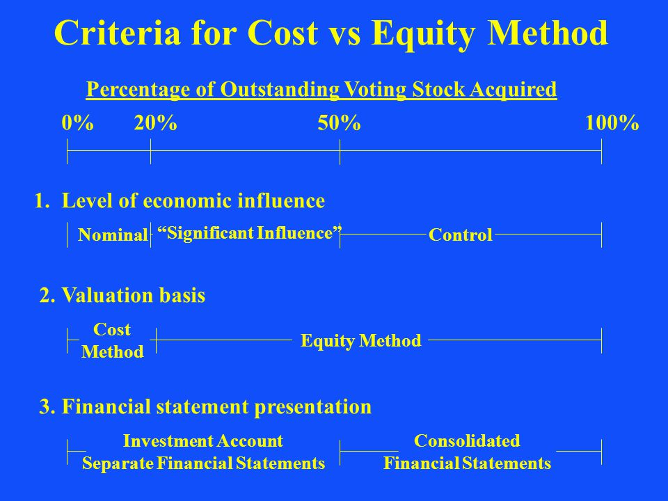 """Criteria for Cost vs Equity Method Percentage of Outstanding Voting Stock Acquired 20%50%100%0% 1. Level of economic influence Nominal """"Significant In"""