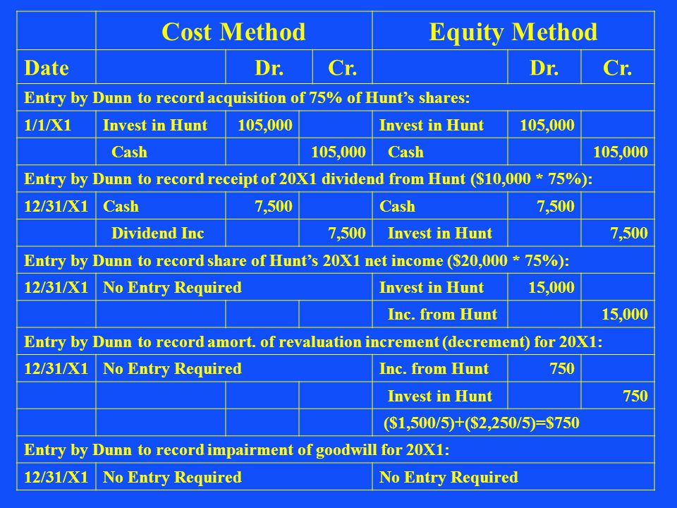 Cost MethodEquity Method DateDr.Cr.Dr.Cr. Entry by Dunn to record acquisition of 75% of Hunt's shares: 1/1/X1Invest in Hunt105,000Invest in Hunt105,00