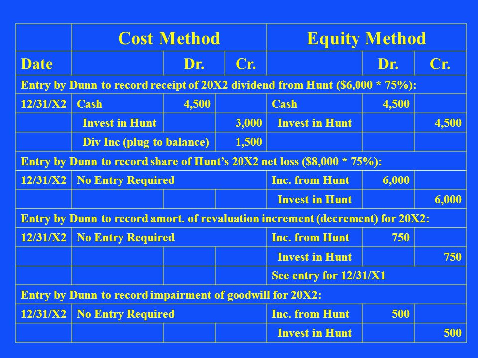 Cost MethodEquity Method DateDr.Cr.Dr.Cr. Entry by Dunn to record receipt of 20X2 dividend from Hunt ($6,000 * 75%): 12/31/X2Cash4,500Cash4,500 Invest
