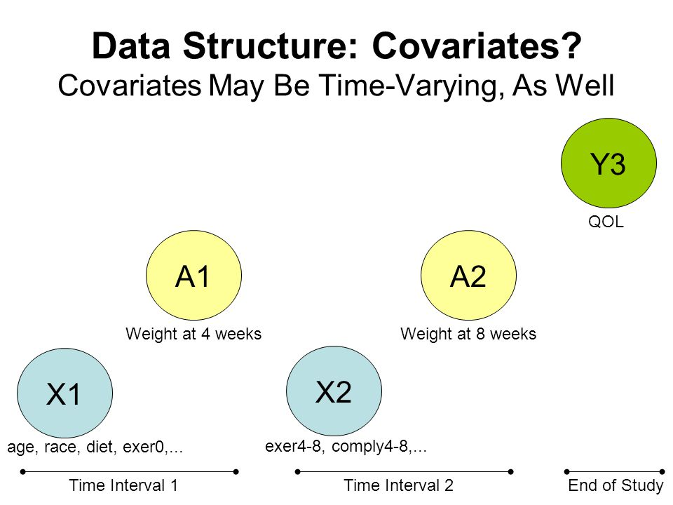 Data Structure: Covariates.