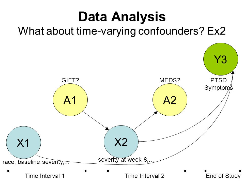 Data Analysis What about time-varying confounders.