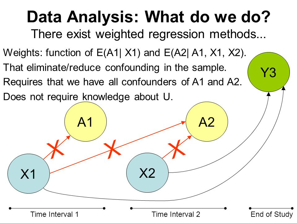 Data Analysis: What do we do. There exist weighted regression methods...