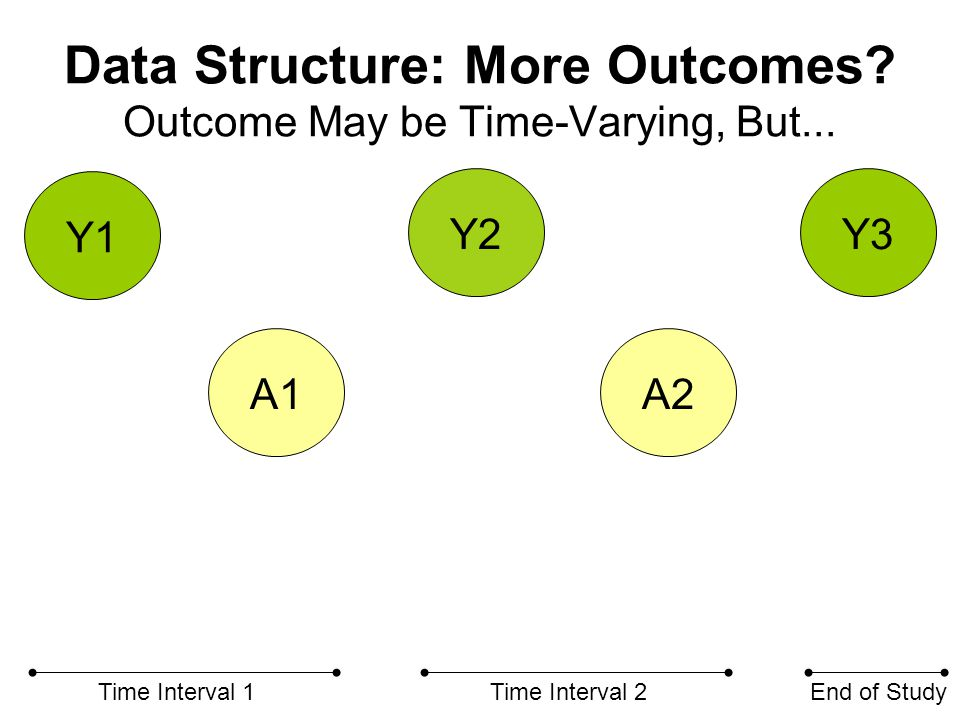 Data Structure: More Outcomes. Outcome May be Time-Varying, But...