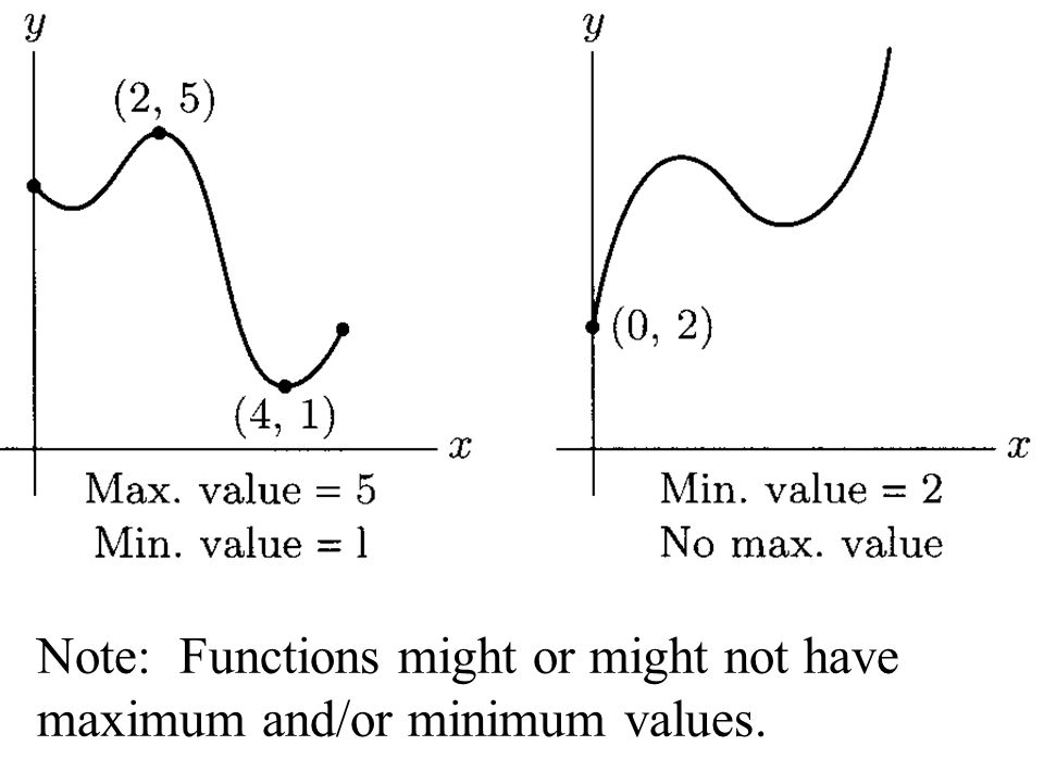 Note: Functions might or might not have maximum and/or minimum values.