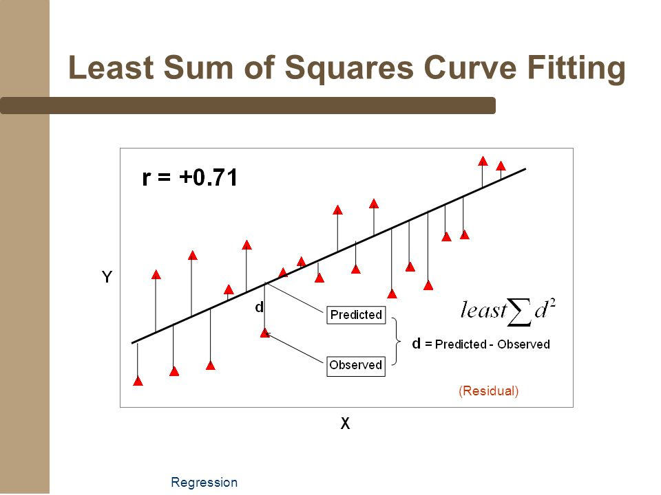 Regression Least Sum of Squares Curve Fitting (Residual)