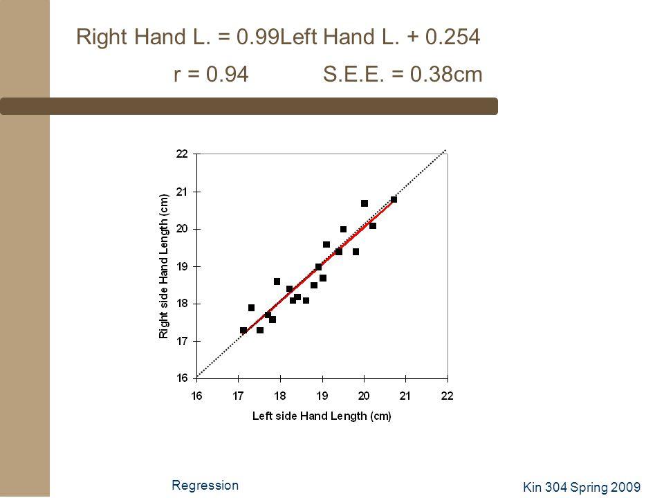 Kin 304 Spring 2009 Regression Right Hand L. = 0.99Left Hand L. + 0.254 r = 0.94 S.E.E. = 0.38cm