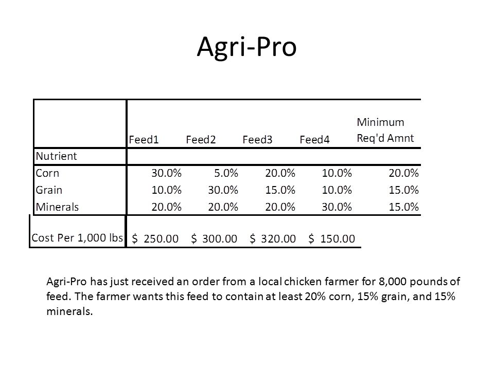 Formulation X1 = amount of feed 1 in thousands of pounds to use in the mix.