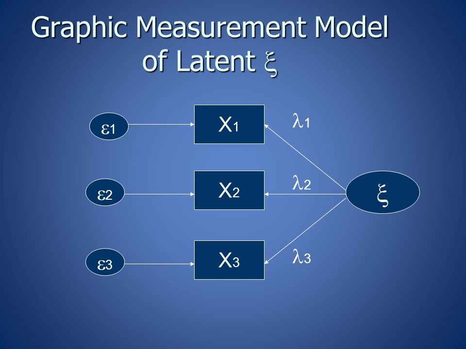 Graphic Measurement Model of Latent   X1X1 X2X2 X3X3 11 22 33 1 2 3
