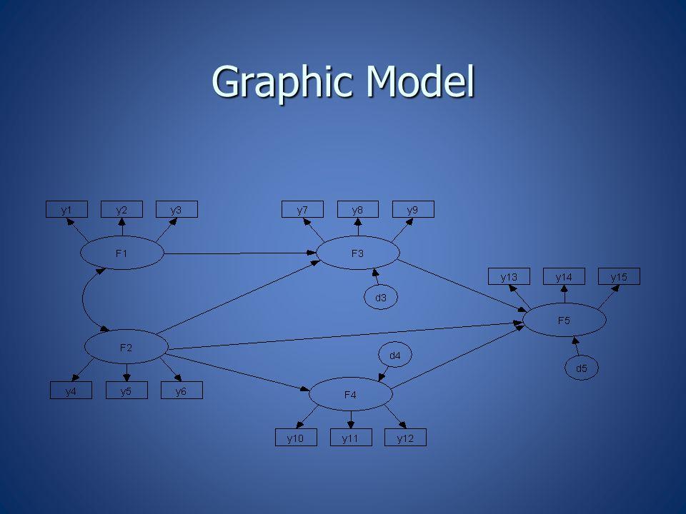 Graphic Model