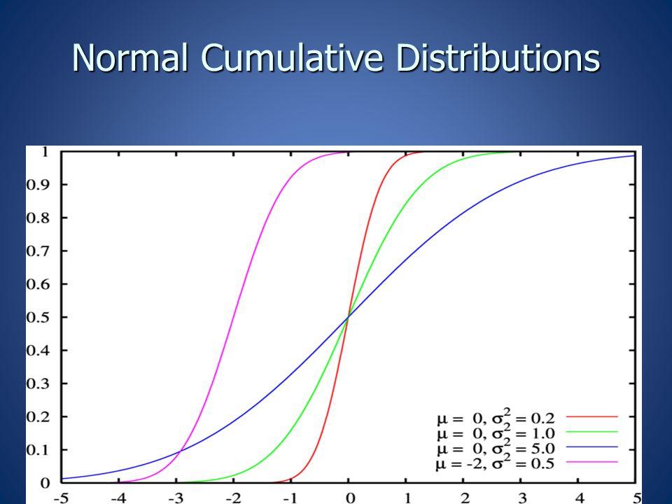 Normal Cumulative Distributions Normal Cumulative Distributions
