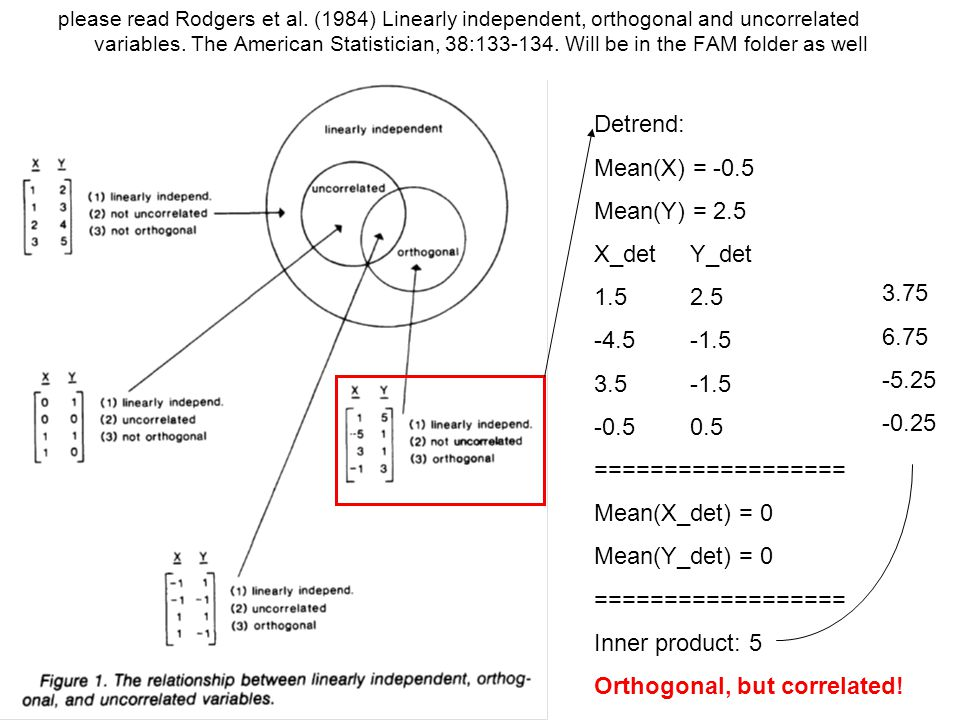 please read Rodgers et al. (1984) Linearly independent, orthogonal and uncorrelated variables. The American Statistician, 38:133-134. Will be in the F