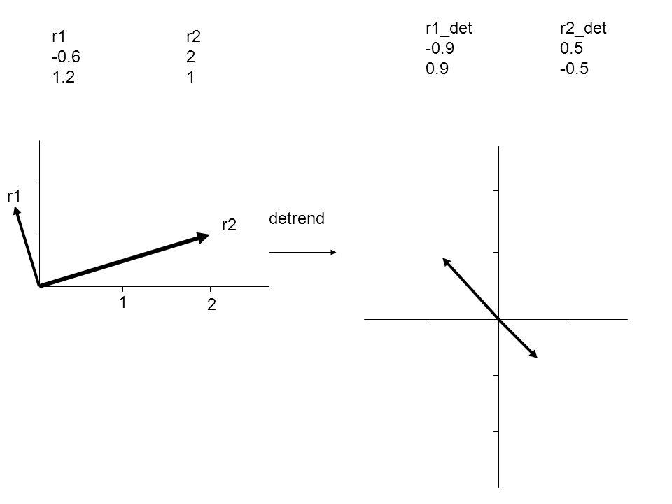 1 2 r1 r2 detrend r1_detr2_det -0.90.5 0.9-0.5 r1r2 -0.62 1.21