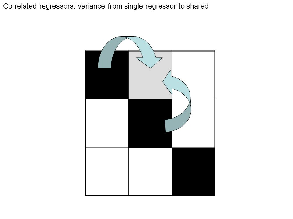 Correlated regressors: variance from single regressor to shared