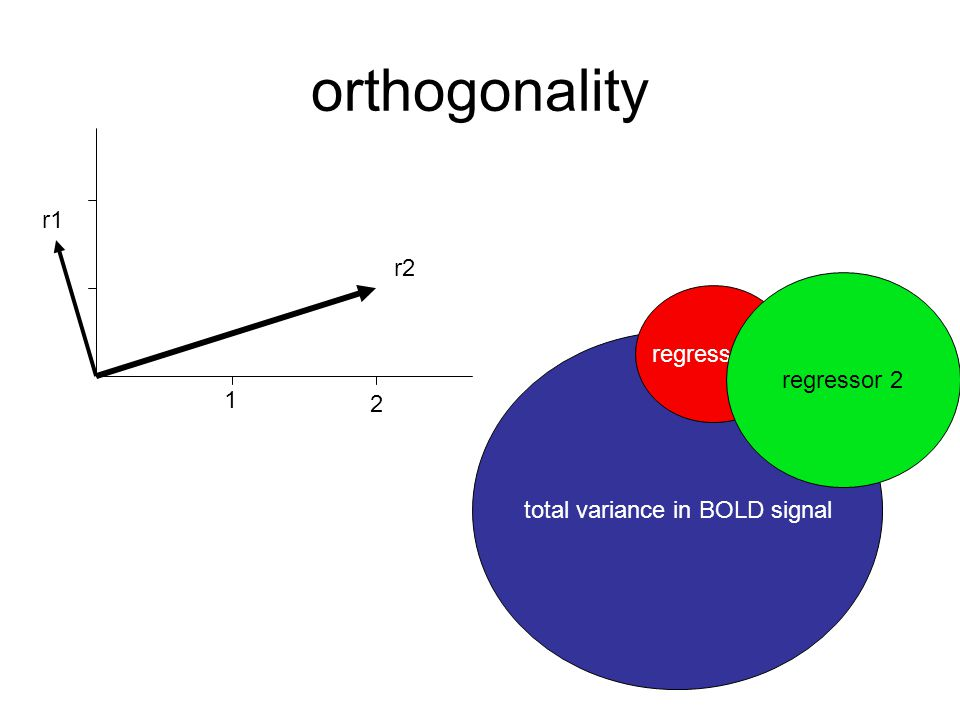 orthogonality 1 2 r1 r2 total variance in BOLD signal regressor 1 regressor 2