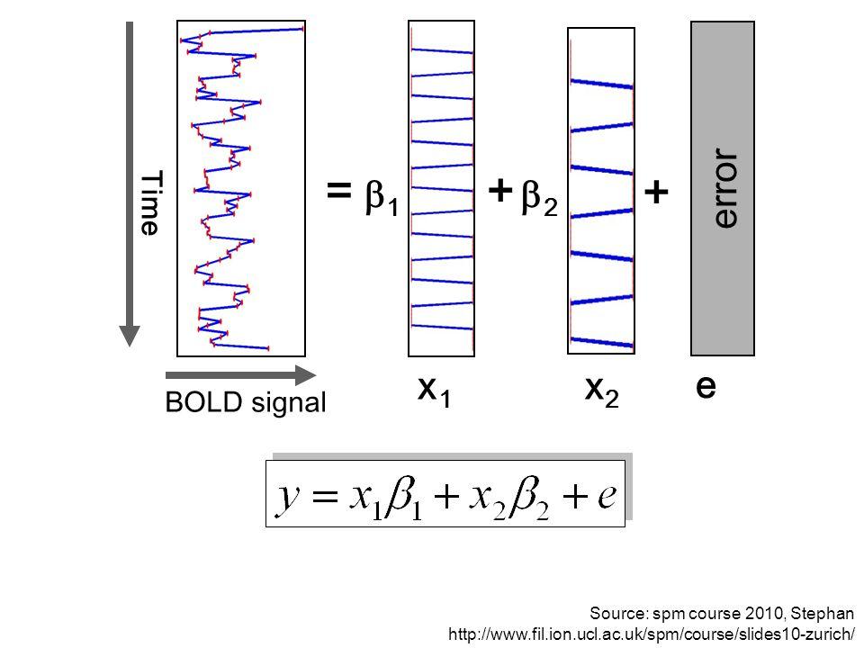 BOLD signal Time =  1 22 + + error x1x1 x2x2 e Source: spm course 2010, Stephan http://www.fil.ion.ucl.ac.uk/spm/course/slides10-zurich/