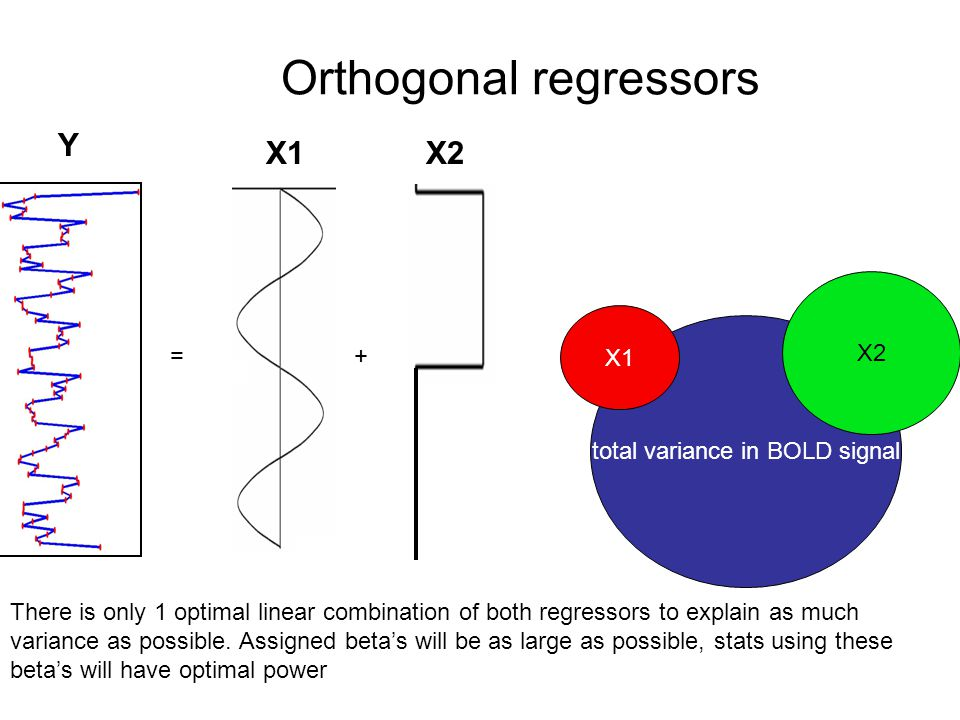 Orthogonal regressors total variance in BOLD signal X1 X2 There is only 1 optimal linear combination of both regressors to explain as much variance as