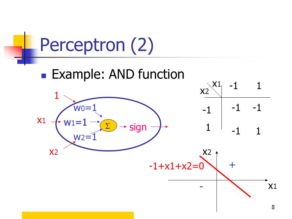 8 Perceptron (2) Example: AND function x1x1 x2x2 -1 1 1 -1 1 1 x1x1 x2x2 w 2 =1 w 1 =1 sign  w 0 =1 w 1 =1 x2x2 -1+x1+x2=0 + - x1x1
