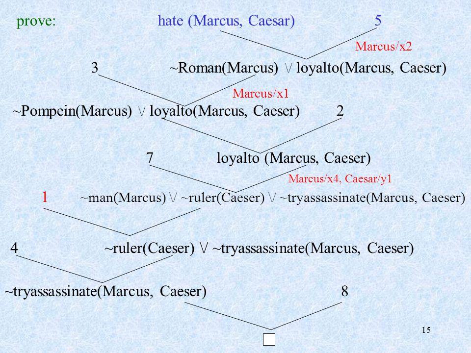 15 prove: hate (Marcus, Caesar) 5 Marcus/x2 3 ~Roman(Marcus) \/ loyalto(Marcus, Caeser) Marcus/x1 ~Pompein(Marcus) \/ loyalto(Marcus, Caeser) 2 7 loyalto (Marcus, Caeser) Marcus/x4, Caesar/y1 1 ~man(Marcus) \/ ~ruler(Caeser) \/ ~tryassassinate(Marcus, Caeser) 4 ~ruler(Caeser) \/ ~tryassassinate(Marcus, Caeser) ~tryassassinate(Marcus, Caeser) 8