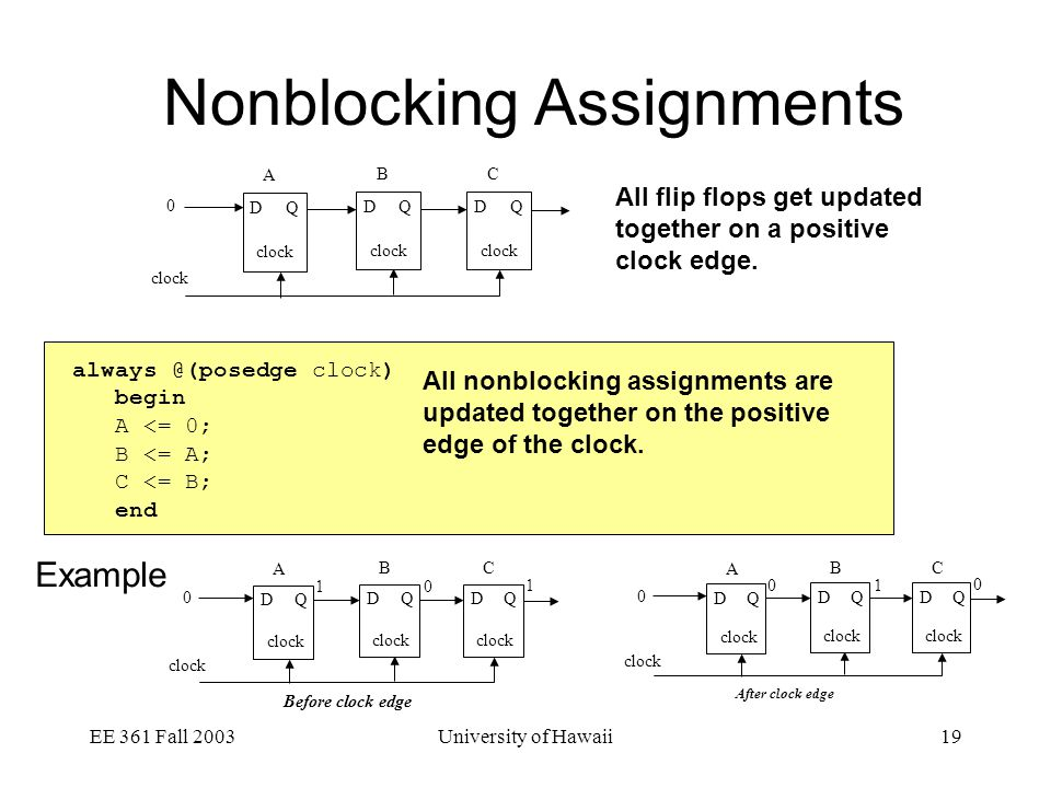 EE 361 Fall 2003University of Hawaii19 Nonblocking Assignments DQ clock A DQ B DQ C 0 All flip flops get updated together on a positive clock edge.