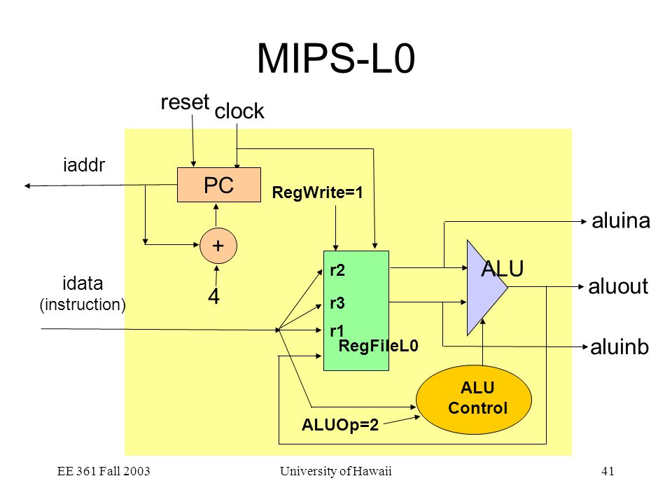 EE 361 Fall 2003University of Hawaii41 MIPS-L0 clock iaddr idata (instruction) reset aluout aluina aluinb PC + 4 RegFileL0 r2 r3 r1 ALU RegWrite=1 ALU Control ALUOp=2