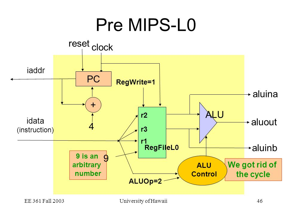 EE 361 Fall 2003University of Hawaii46 Pre MIPS-L0 We got rid of the cycle clock iaddr idata (instruction) reset aluout aluina aluinb PC + 4 RegFileL0 r2 r3 r1 ALU RegWrite=1 ALU Control ALUOp=2 9 is an arbitrary number 9
