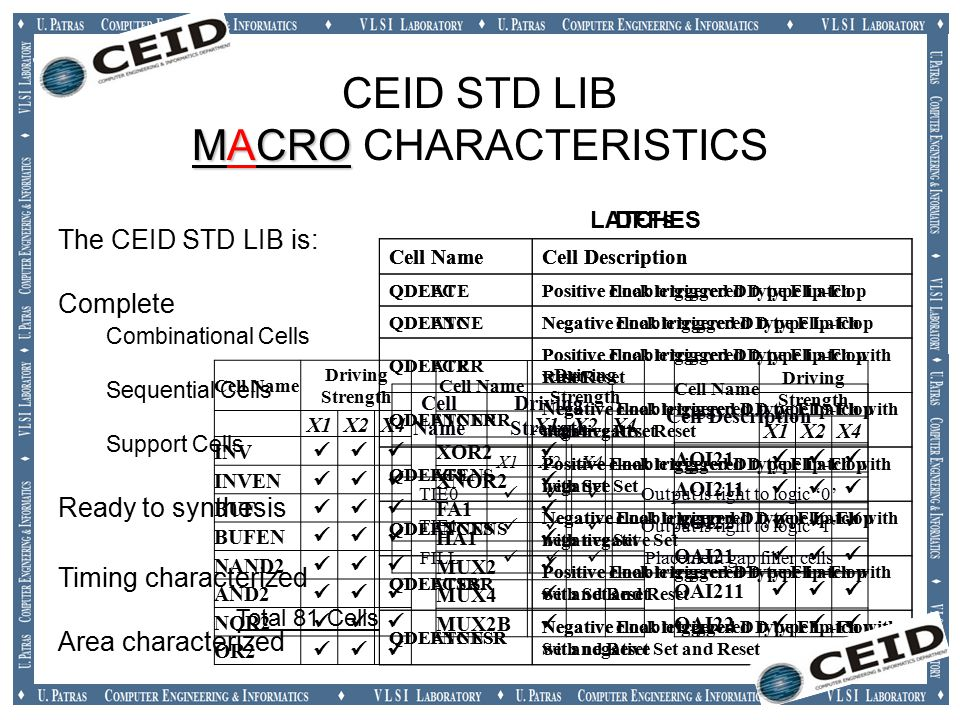 MACRO CEID STD LIB MACRO CHARACTERISTICS The CEID STD LIB is: Complete Combinational Cells Sequential Cells Support Cells Ready to synthesis Timing characterized Area characterized Cell Name Driving Strength X1X2X4 AOI21 AOI211 AOI22 OAI21 OAI211 OAI22 Cell Name Driving Strength X1X2X4 INV INVEN BUF BUFEN NAND2 AND2 NOR2 OR2 Cell Name Driving Strength X1X2X4 XOR2  XNOR2  FA1  HA1  MUX2  MUX4  MUX2B  Cell NameCell Description QDLATEPositive Enable triggered D type Latch QDLATNENegative Enable triggered D type Latch QDLATER Positive Enable triggered D type Latch with Reset QDLATNENR Negative Enable triggered D type Latch with negative Reset QDLATENS Positive Enable triggered D type Latch with negative Set QDLATNENS Negative Enable triggered D type Latch with negative Set QDLATESR Positive Enable triggered D type Latch with Set and Reset QDLATNESR Negative Enable triggered D type Latch with Set and Reset LATCHES Cell NameCell Description QDFFCPositive clock triggered D type Flip-Flop QDFFNCNegative clock triggered D type Flip-Flop QDFFCR Positive clock triggered D type Flip-Flop with Reset QDFFNCNR Negative clock triggered D type Flip-Flop with negative Reset QDFFCS Positive clock triggered D type Flip-Flop with Set QDFFNCNS Negative clock triggered D type Flip-Flop with negative Set QDFFCSR Positive clock triggered D type Flip-Flop with Set and Reset QDFFNCNSR Negative clock triggered D type Flip-Flop with negative Set and Reset DFFs Total 81 Cells Cell Name Driving Strength Cell Description X1 X2X4 TIE0 Output is tight to logic '0' TIE1 Output is tight to logic '1' FILL Placement gap filler cells