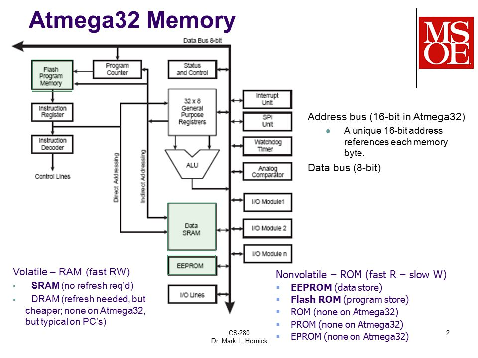 CS-280 Dr. Mark L. Hornick 2 Atmega32 Memory Address bus (16-bit in Atmega32) A unique 16-bit address references each memory byte. Data bus (8-bit) Vo