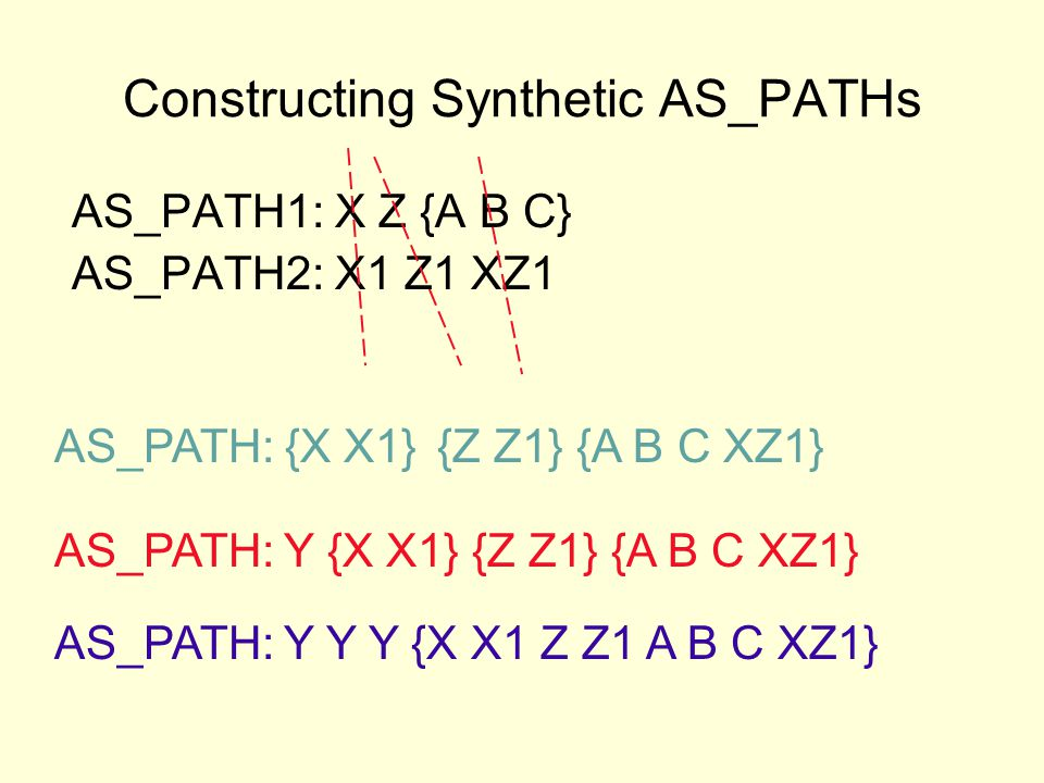 Constructing Synthetic AS_PATHs AS_PATH1: X Z {A B C} AS_PATH2: X1 Z1 XZ1 AS_PATH: Y Y Y {X X1 Z Z1 A B C XZ1} AS_PATH: {X X1} AS_PATH: Y {X X1} {Z Z1} {A B C XZ1} {Z Z1}{A B C XZ1}