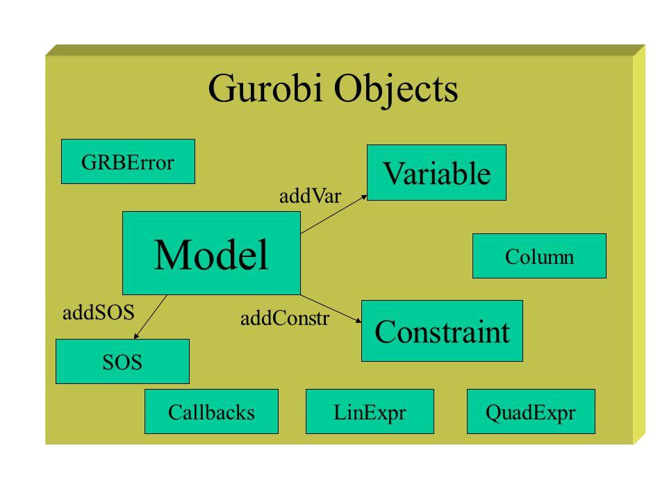 Introduction to Gurobi (1) Create a model object model = Model( Wine Blending )