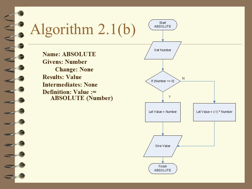Algorithm 2.1(b) Name: ABSOLUTE Givens: Number Change: None Results: Value Intermediates: None Definition: Value := ABSOLUTE (Number)
