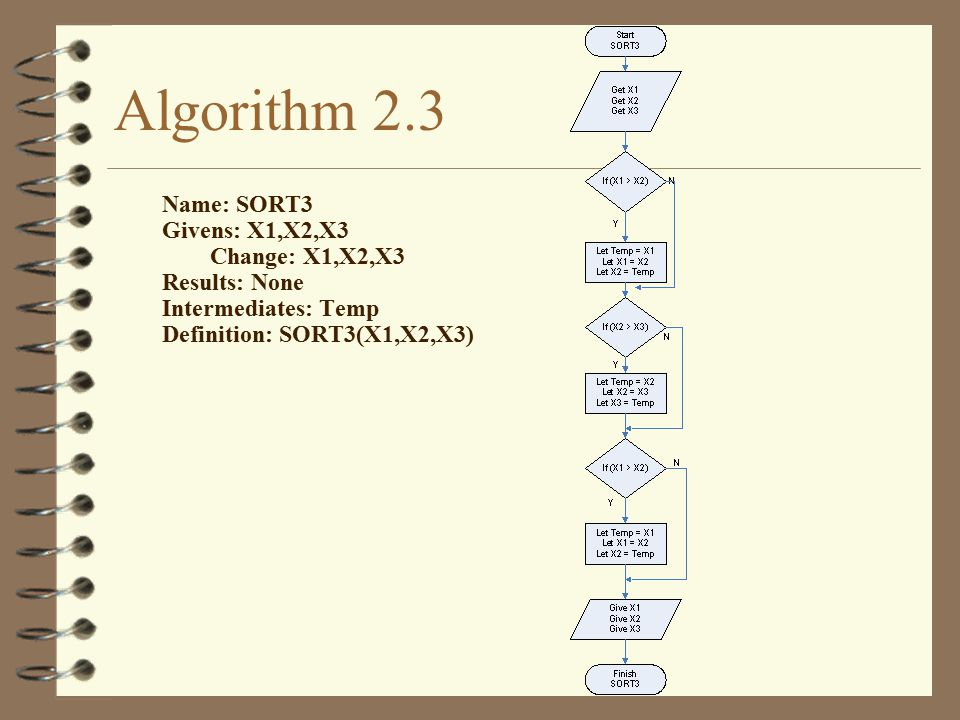 Algorithm 2.3 Name: SORT3 Givens: X1,X2,X3 Change: X1,X2,X3 Results: None Intermediates: Temp Definition: SORT3(X1,X2,X3)