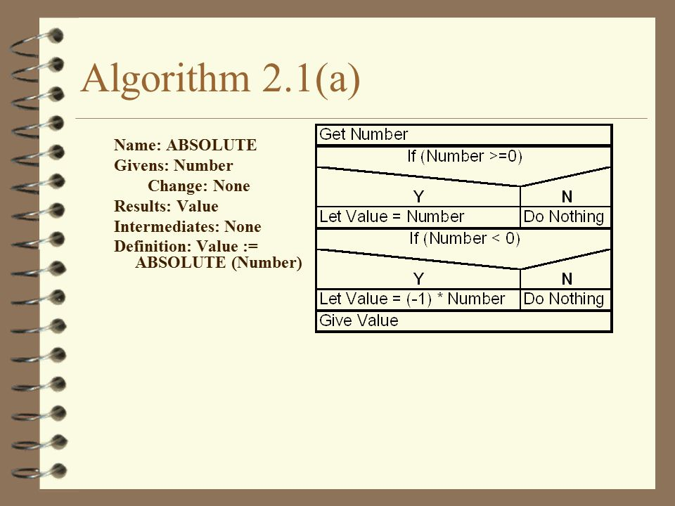 Algorithm 2.1(a) Name: ABSOLUTE Givens: Number Change: None Results: Value Intermediates: None Definition: Value := ABSOLUTE (Number)