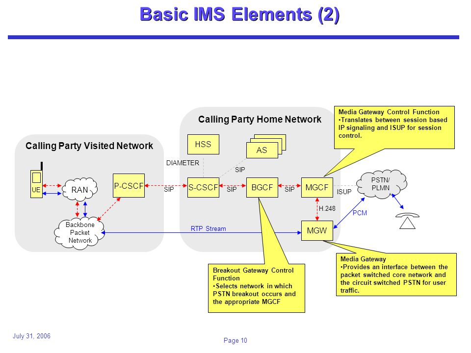 July 31, 2006 Page 10 Basic IMS Elements (2) Calling Party Visited Network Calling Party Home Network UE P-CSCF HSS S-CSCFBGCFMGCF MGW PSTN/ PLMN H.248 SIP ISUP AS DIAMETER Backbone Packet Network RAN RTP Stream PCM Breakout Gateway Control Function Selects network in which PSTN breakout occurs and the appropriate MGCF Media Gateway Control Function Translates between session based IP signaling and ISUP for session control.