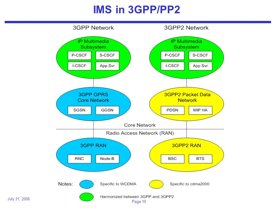 July 31, 2006 Page 19 IMS in 3GPP/PP2