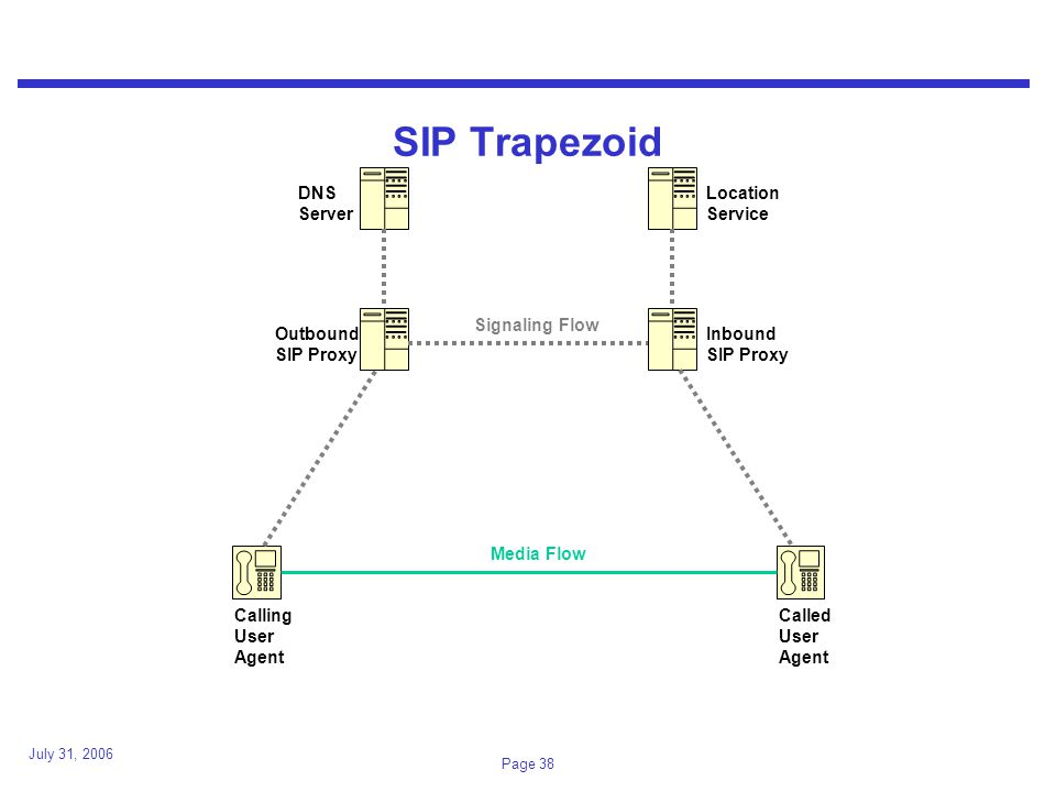 July 31, 2006 Page 38 SIP Trapezoid Calling User Agent Called User Agent Outbound SIP Proxy Inbound SIP Proxy Location Service DNS Server Media Flow Signaling Flow