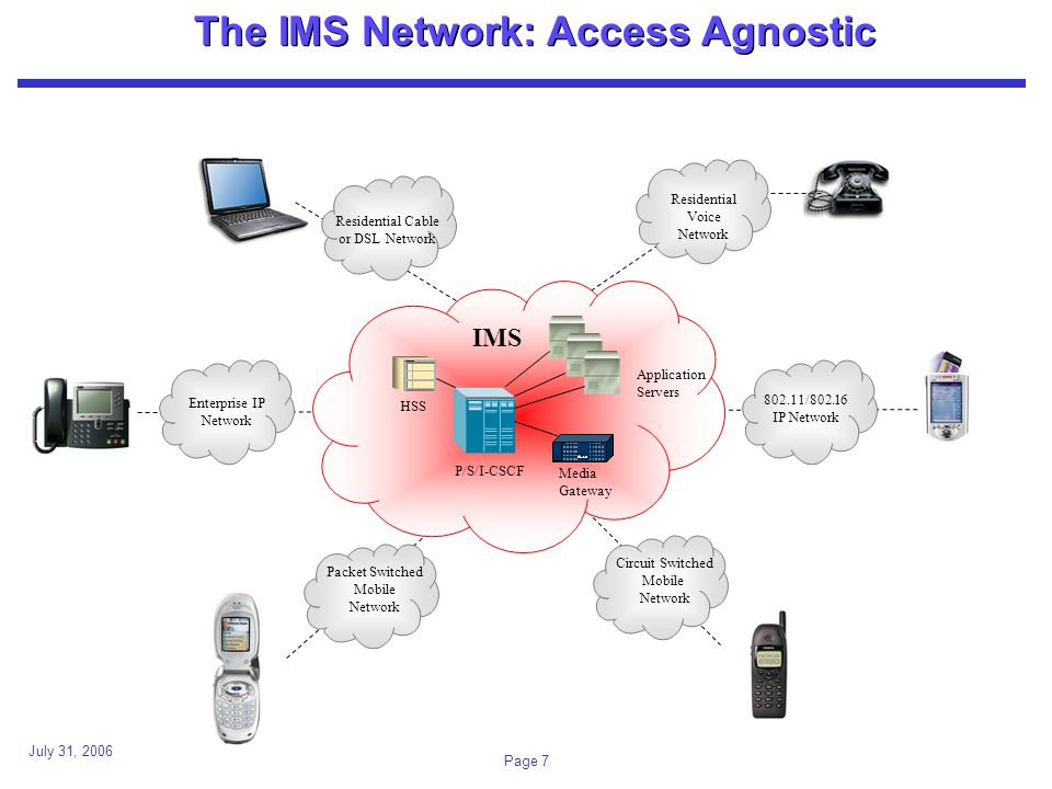 July 31, 2006 Page 7 The IMS Network: Access Agnostic Residential Cable or DSL Network Residential Voice Network Enterprise IP Network / IP Network Circuit Switched Mobile Network Packet Switched Mobile Network IMS Application Servers P/S/I-CSCF Media Gateway HSS
