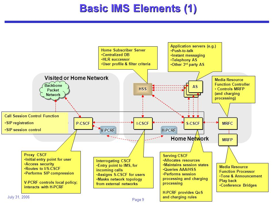 July 31, 2006 Page 9 Basic IMS Elements (1) P-CSCF HSS I-CSCFS-CSCF Visited or Home Network AS AS AS Backbone Packet Network Backbone Packet Network Access Serving CSCF Allocates resources Maintains session states Queries AAA/HSS Performs session processing and charging processing H-PCRF provides QoS and charging rules Interrogating CSCF Entry point to IMS, for incoming calls Assigns S-CSCF for users Masks network topology from external networks Proxy CSCF Initial entry point for user Access security Routes to I/S-CSCF Performs SIP compression V-PCRF controls local policy; interacts with H-PCRF Home Subscriber Server Centralized DB HLR successor User profile & filter criteria Application servers (e.g.) Push-to-talk Instant messaging Telephony AS Other 3 rd party AS Media Resource Function Controller Controls MRFP (and charging processing) MRFC Call Session Control Function SIP registration SIP session control Home Network MRFP Media Resource Function Processor Tone & Announcement Play back Conference Bridges V-PCRFH-PCRF
