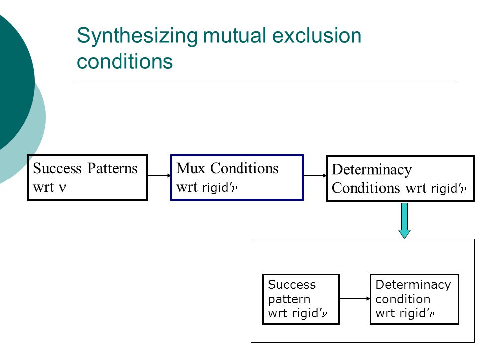 Synthesizing mutual exclusion conditions Success Patterns wrt Mux Conditions wrt rigid' Determinacy Conditions wrt rigid' Success pattern wrt rigid' Determinacy condition wrt rigid'