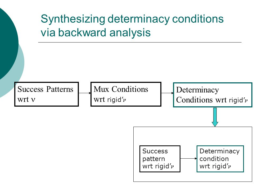 Synthesizing determinacy conditions via backward analysis Success Patterns wrt Mux Conditions wrt rigid' Determinacy Conditions wrt rigid' Success pattern wrt rigid' Determinacy condition wrt rigid'