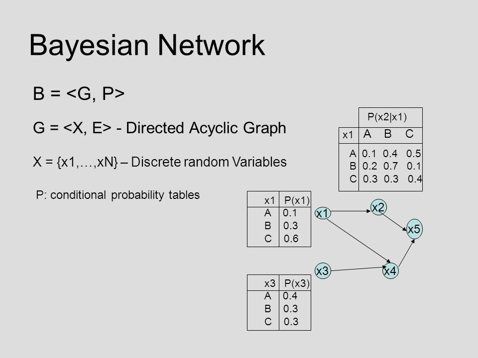 Bayesian Network B = G = - Directed Acyclic Graph X = {x1,…,xN} – Discrete random Variables P: conditional probability tables x1 x5 x2 x3x4 x3 P(x3) A 0.4 B 0.3 C 0.3 x1 P(x1) A 0.1 B 0.3 C 0.6 x1 P(x2|x1) A B C A 0.1 0.4 0.5 B 0.2 0.7 0.1 C 0.3 0.3 0.4